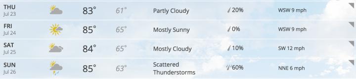 Weather.Grand Rapids
