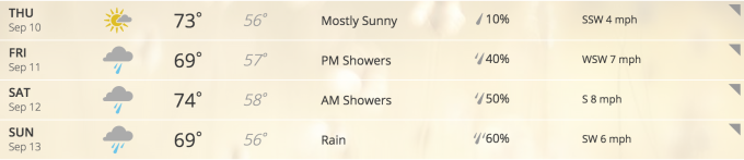 Weather Forecast Evian 2015